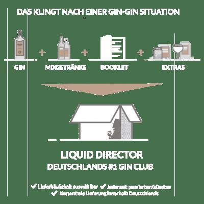 Das Gin Set im Abo vom Liquid Director